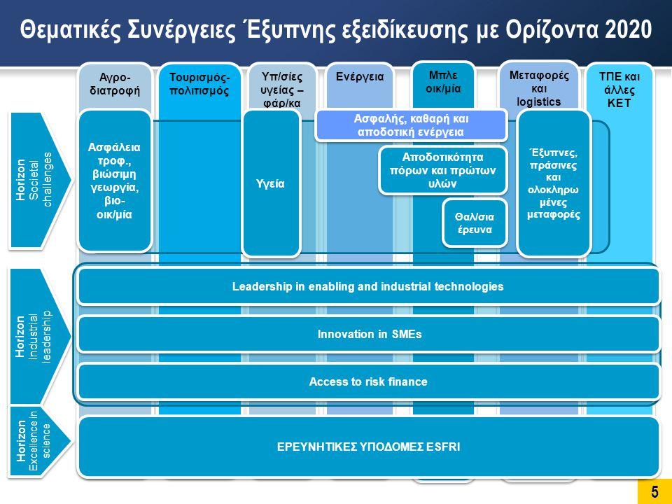 6 Οι περισσότερο υποσχόμενες οικονομικές δραστηριότητες μπορούν να υποστηριχθούν από την «Αριστεία» στην Επιστήμη και Τεχνολογία Ελληνική Συμμετοχή σε 5 ΠΠ της ΕΕ (1984-2009)