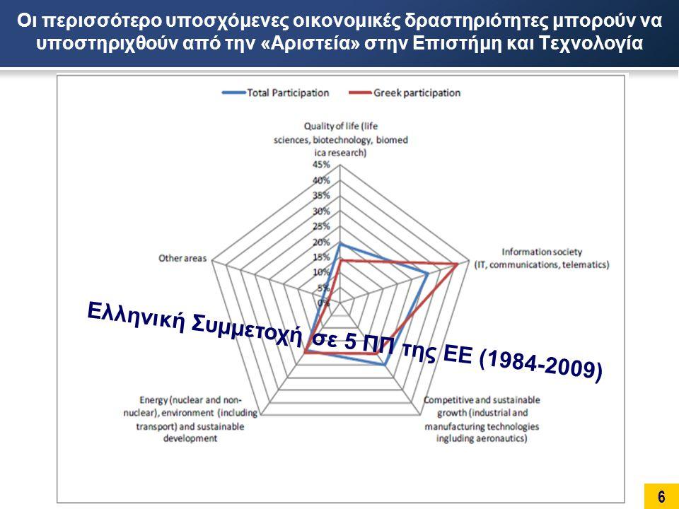 7 Ελληνική συμμετοχή στο 7 ο ΠΠ της Ε.Ε.Συνολική ελληνική χρηματοδότηση: 974 εκ.