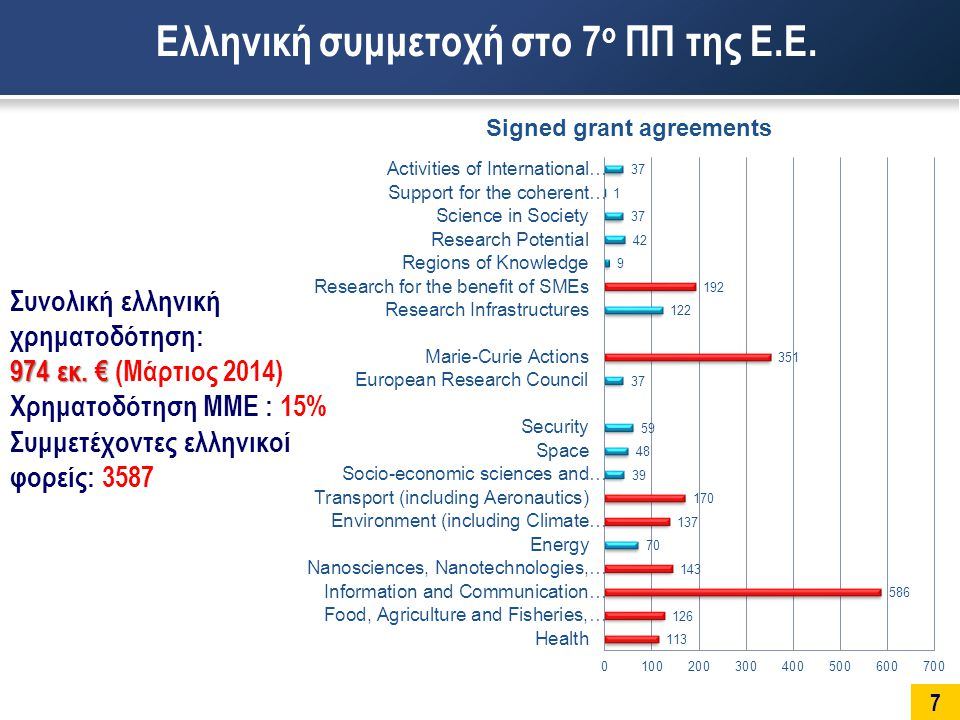 7 Ελληνική συμμετοχή στο 7 ο ΠΠ της Ε.Ε. Συνολική ελληνική χρηματοδότηση: 974 εκ.