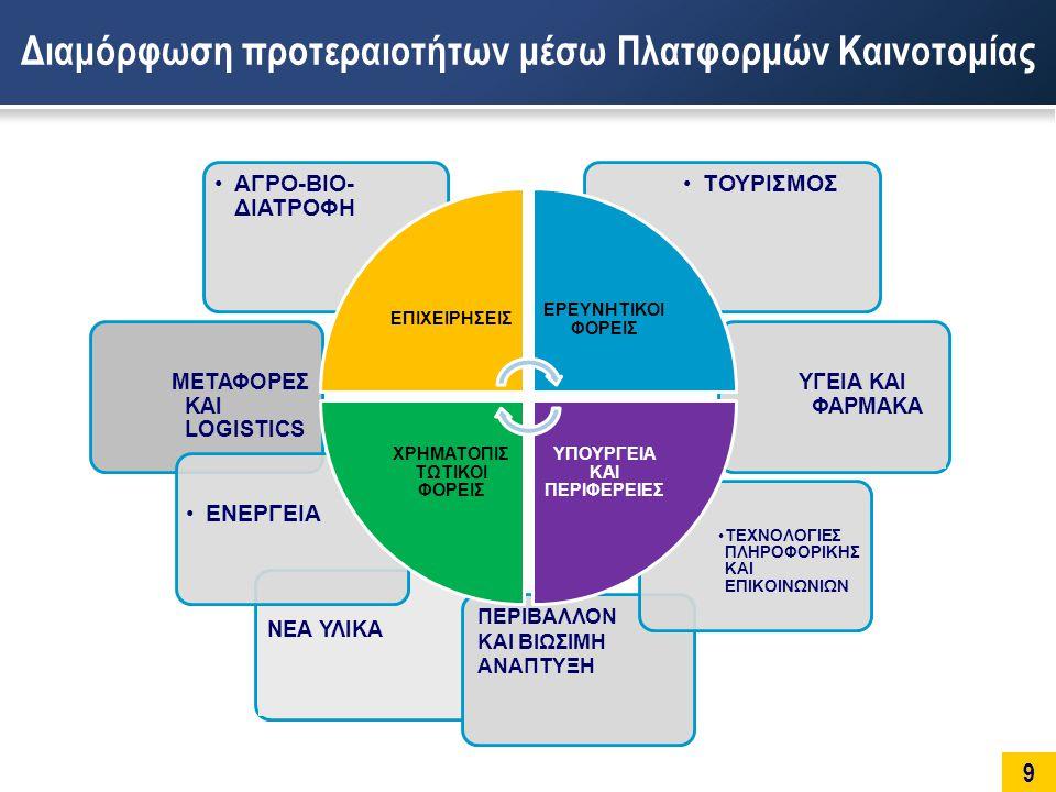 9 Διαμόρφωση προτεραιοτήτων μέσω Πλατφορμών Καινοτομίας ΜΕΤΑΦΟΡΕΣ ΚΑΙ LOGISTICS ΝΕΑ ΥΛΙΚΑ ΠΕΡΙΒΑΛΛΟΝ ΚΑΙ ΒΙΩΣΙΜΗ ΑΝΑΠΤΥΞΗ ΥΓΕΙΑ ΚΑΙ ΦΑΡΜΑΚΑ •ΤΕΧΝΟΛΟΓΙΕΣ ΠΛΗΡΟΦΟΡΙΚΗΣ ΚΑΙ ΕΠΙΚΟΙΝΩΝΙΩΝ •ΕΝΕΡΓΕΙΑ •ΤΟΥΡΙΣΜΟΣ•ΑΓΡΟ-ΒΙΟ- ΔΙΑΤΡΟΦΗ ΕΠΙΧΕΙΡΗΣΕΙΣ ΕΡΕΥΝΗΤΙΚΟΙ ΦΟΡΕΙΣ ΥΠΟΥΡΓΕΙΑ ΚΑΙ ΠΕΡΙΦΕΡΕΙΕΣ ΧΡΗΜΑΤΟΠΙΣ ΤΩΤΙΚΟΙ ΦΟΡΕΙΣ