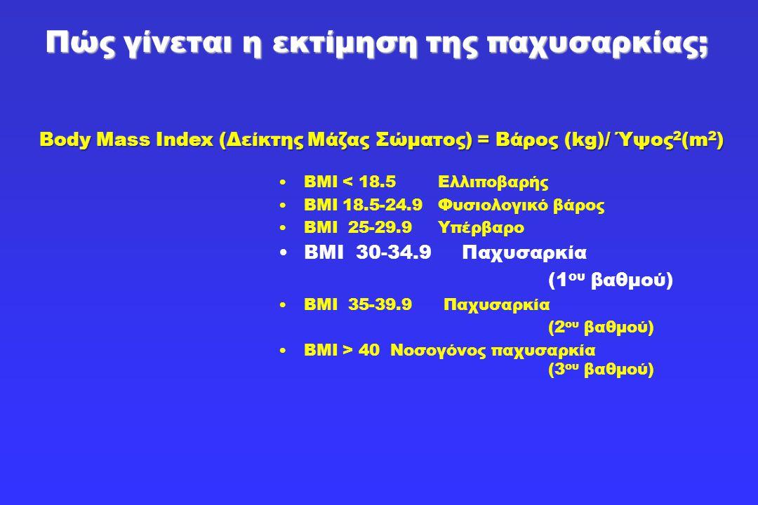 •BMI < 18.5 Ελλιποβαρής •BMI 18.5-24.9 Φυσιολογικό βάρος •ΒΜΙ 25-29.9 Υπέρβαρο •ΒΜΙ 30-34.9 Παχυσαρκία (1 ου βαθμού) •ΒΜΙ 35-39.9 Παχυσαρκία (2 ου βαθ