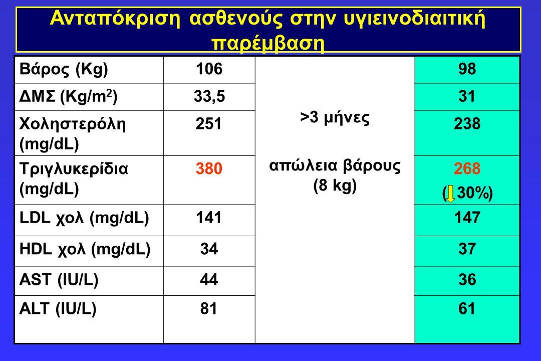 Ανταπόκριση ασθενούς στην υγιεινοδιαιτική παρέμβαση Βάρος (Kg)106 >3 μήνες απώλεια βάρους (8 kg) 98 ΔΜΣ (Kg/m 2 )33,531 Χοληστερόλη (mg/dL) 251238 Τρι