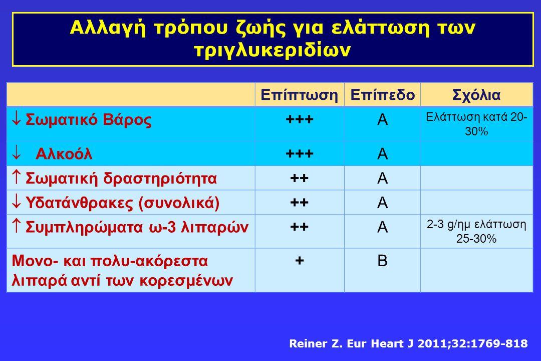 ΕπίπτωσηΕπίπεδοΣχόλια  Σωματικό Βάρος +++Α Ελάττωση κατά 20- 30%  Αλκοόλ +++Α  Σωματική δραστηριότητα ++A  Υδατάνθρακες (συνολικά) ++Α  Συμπληρώμ