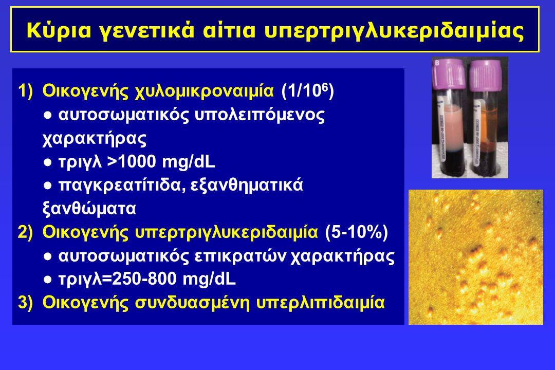 Κύρια γενετικά αίτια υπερτριγλυκεριδαιμίας