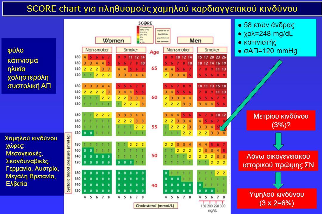 SCORE chart για πληθυσμούς χαμηλού καρδιαγγειακού κινδύνου φύλο κάπνισμα ηλικία χοληστερόλη συστολική AΠ Χαμηλού κινδύνου χώρες: Μεσογειακές, Σκανδυνα