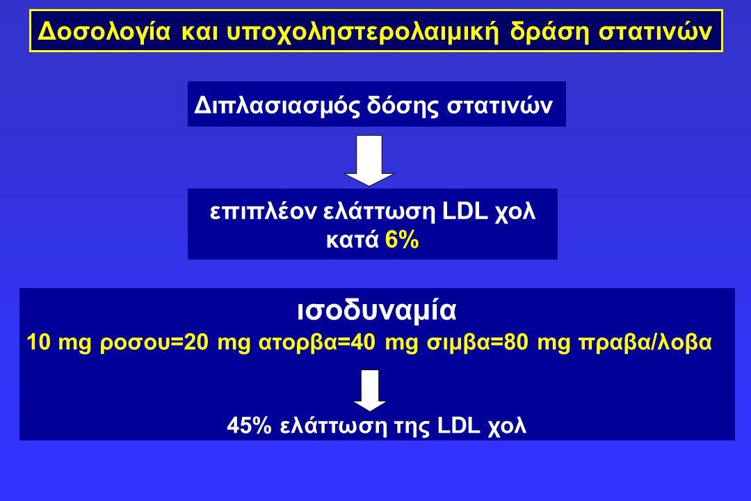 Δοσολογία και υποχοληστερολαιμική δράση στατινών ισοδυναμία 10 mg ροσου=20 mg ατορβα=40 mg σιμβα=80 mg πραβα/λοβα 45% ελάττωση της LDL χολ Διπλασιασμό