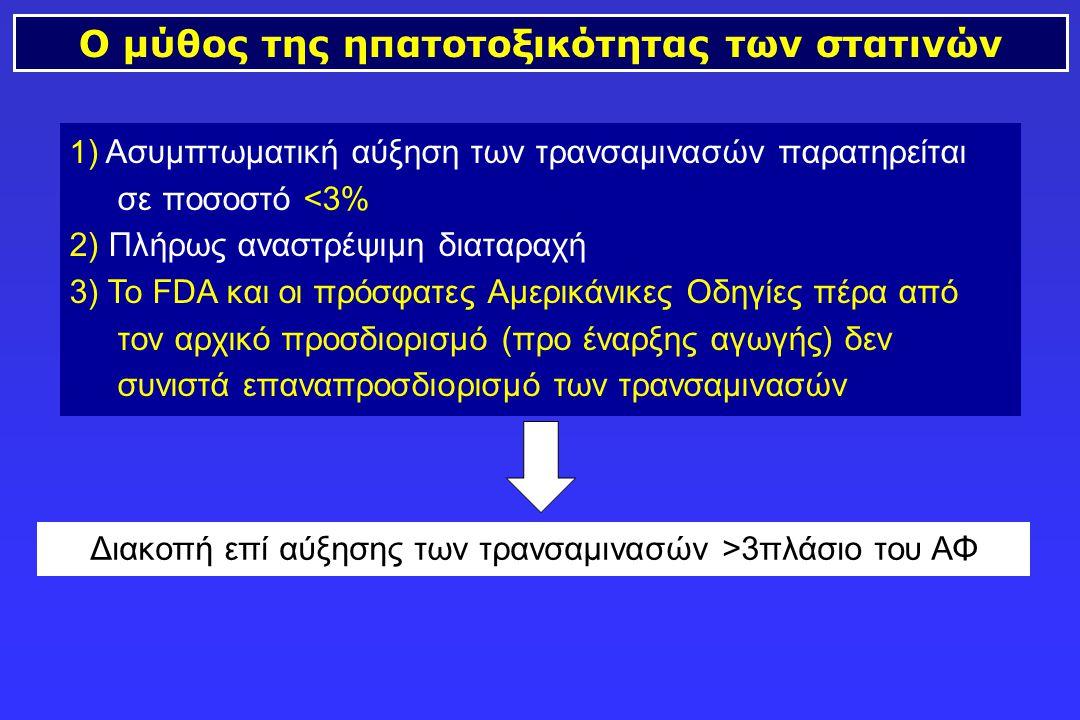Ο μύθος της ηπατοτοξικότητας των στατινών 1 ) Ασυμπτωματική αύξηση των τρανσαμινασών παρατηρείται σε ποσοστό <3% 2) Πλήρως αναστρέψιμη διαταραχή 3) Το