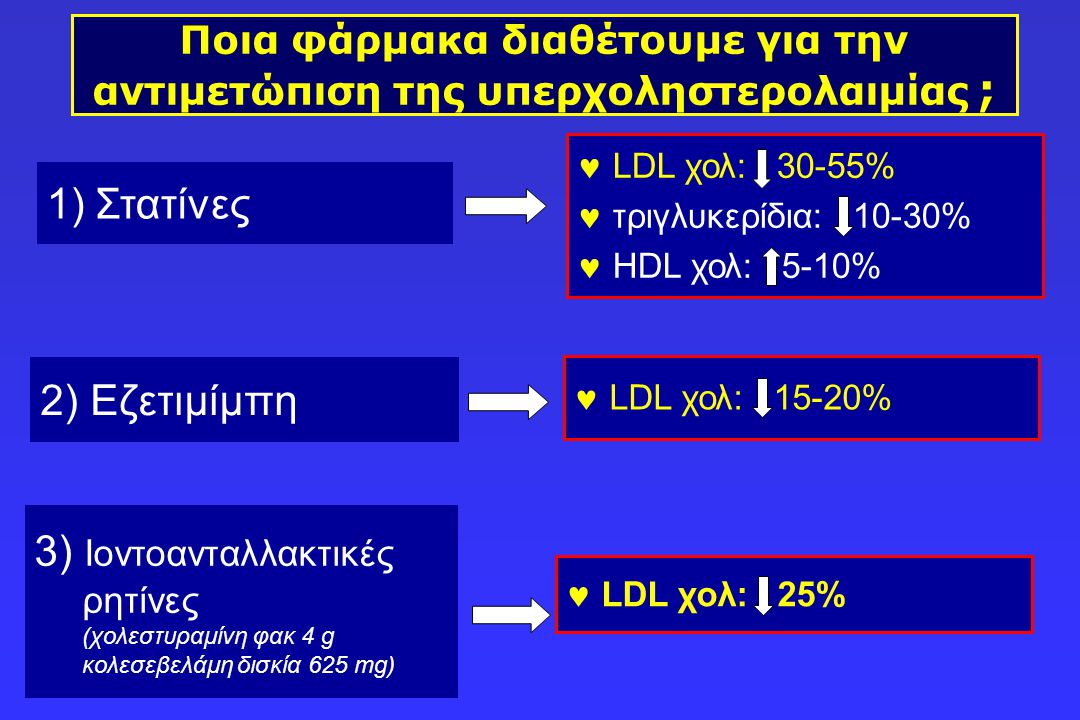 Ποια φάρμακα διαθέτουμε για την αντιμετώπιση της υπερχοληστερολαιμίας ; 3) Ιοντοανταλλακτικές ρητίνες (χολεστυραμίνη φακ 4 g κολεσεβελάμη δισκία 625 m