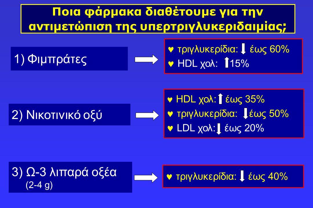 Ποια φάρμακα διαθέτουμε για την αντιμετώπιση της υπερτριγλυκεριδαιμίας ; 3) Ω-3 λιπαρά οξέα (2-4 g)  τριγλυκερίδια: έως 60%  HDL χολ: 15% 1)Φιμπράτε