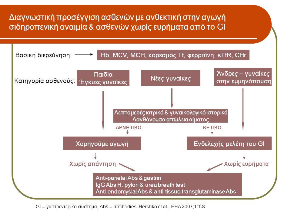 Διαγνωστική προσέγγιση ασθενών με ανθεκτική στην αγωγή σιδηροπενική αναιμία & ασθενών χωρίς ευρήματα από το GI Βασική διερεύνηση:Hb, MCV, MCH, κορεσμό
