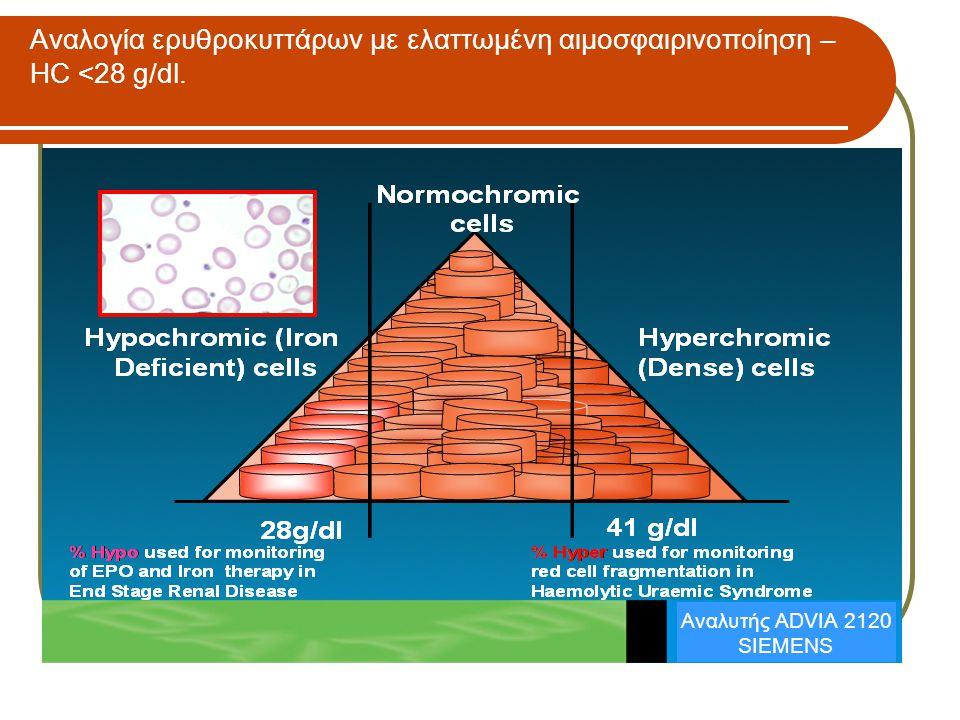 Αναλογία ερυθροκυττάρων με ελαττωμένη αιμοσφαιρινοποίηση – HC <28 g/dl. Αναλυτής ADVIA 2120 SIEMENS
