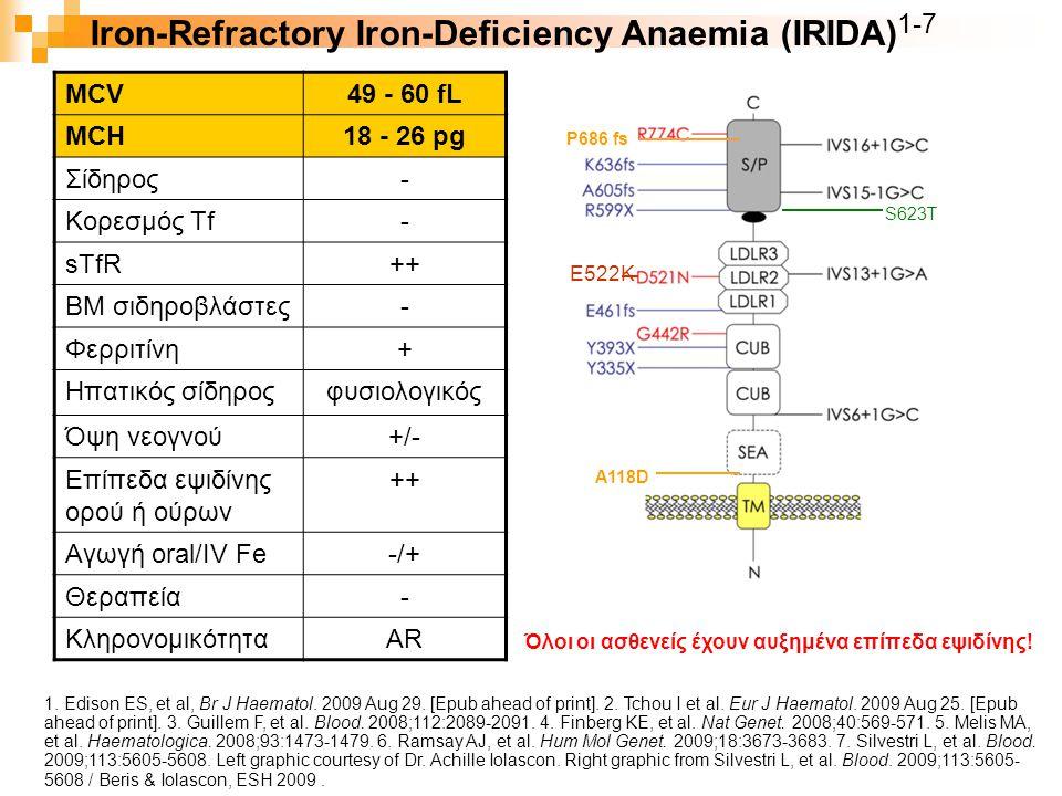 Iron-Refractory Iron-Deficiency Anaemia (IRIDA) 1-7 Όλοι οι ασθενείς έχουν αυξημένα επίπεδα εψιδίνης! E522K MCV49 - 60 fL MCH18 - 26 pg Σίδηρος- Κορεσ