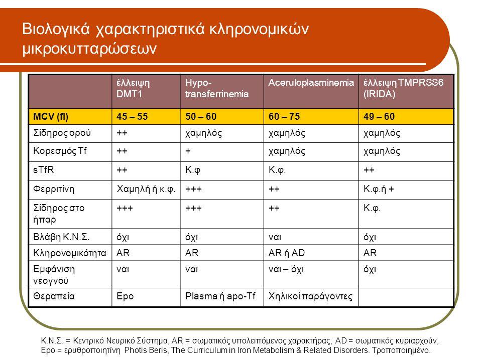 Βιολογικά χαρακτηριστικά κληρονομικών μικροκυτταρώσεων έλλειψη DMT1 Hypo- transferrinemia Aceruloplasminemiaέλλειψη TMPRSS6 (IRIDA) MCV (fl)45 – 5550