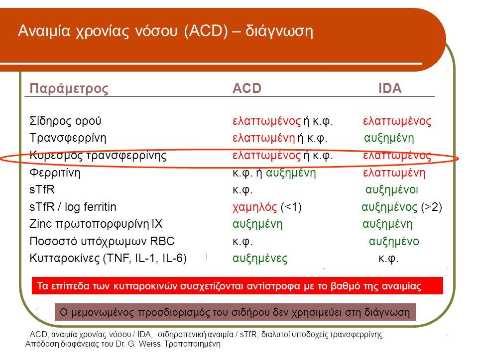 Απόδοση διαφάνειας του Dr. G. Weiss. Τροποποιημένη Αναιμία χρονίας νόσου (ACD) – διάγνωση ΠαράμετροςACDIDA Σίδηρος ορούελαττωμένος ή κ.φ. ελαττωμένος
