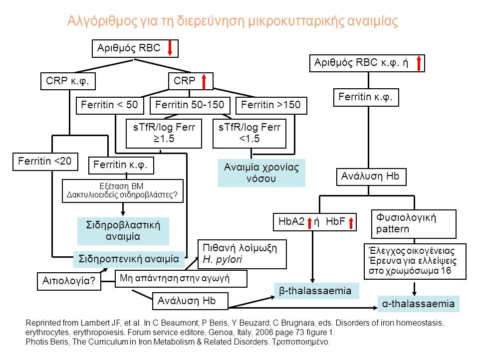 Αλγόριθμος για τη διερεύνηση μικροκυτταρικής αναιμίας Αριθμός RBC Αριθμός RBC κ.φ. ή CRP κ.φ.CRP Ferritin κ.φ. Ferritin < 50Ferritin 50-150Ferritin >1