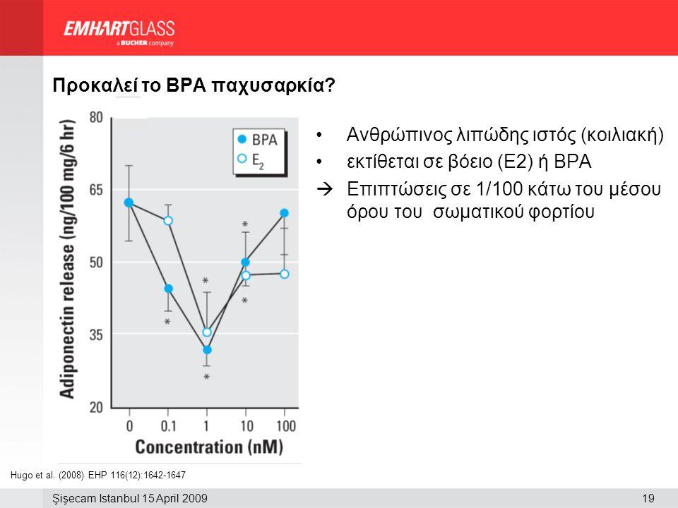 19Şişecam Istanbul 15 April 2009 Προκαλεί το BPA παχυσαρκία? •Ανθρώπινος λιπώδης ιστός (κοιλιακή) •εκτίθεται σε βόειο (Ε2) ή BPA  Επιπτώσεις σε 1/100