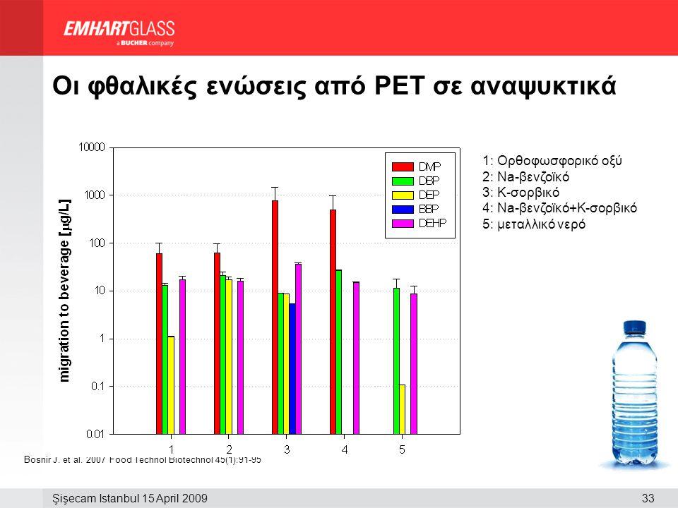 33Şişecam Istanbul 15 April 2009 Οι φθαλικές ενώσεις από PET σε αναψυκτικά Bosnir J. et al. 2007 Food Technol Biotechnol 45(1):91-95 1: Ορθοφωσφορικό