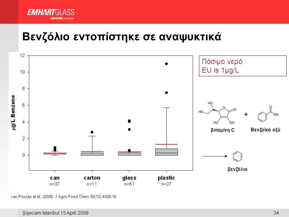 34Şişecam Istanbul 15 April 2009 Βενζόλιο εντοπίστηκε σε αναψυκτικά van Poucke et al. (2008) J Agric Food Chem 56(12):4506-10 + βιταμίνη C Βενζοϊκό οξ