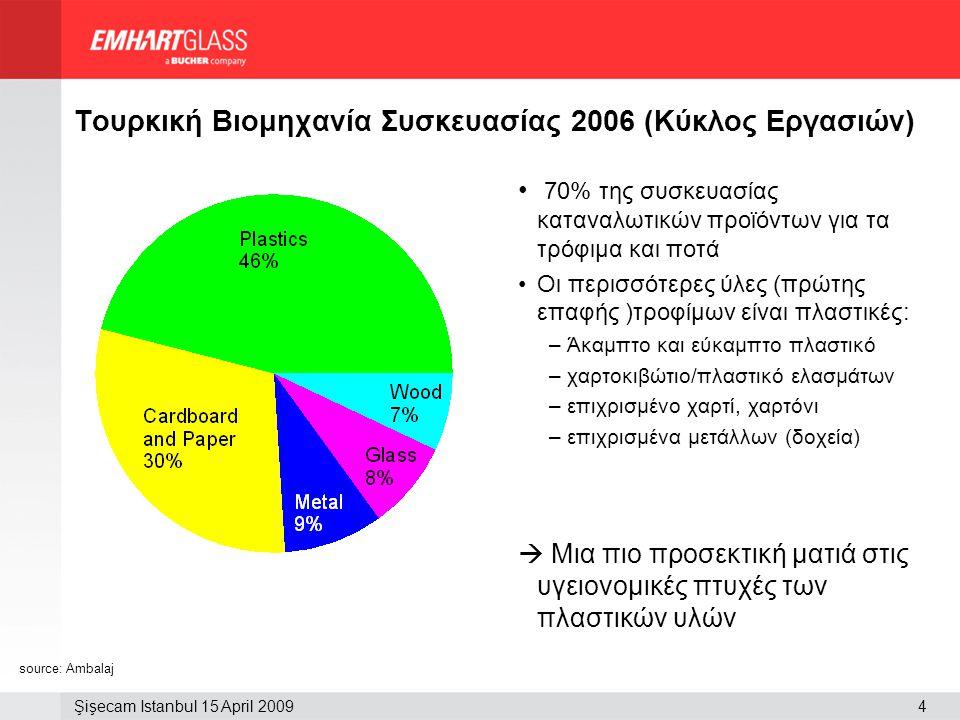 Şişecam Istanbul 15 April 20094 Τουρκική Βιομηχανία Συσκευασίας 2006 (Κύκλος Εργασιών) • 70% της συσκευασίας καταναλωτικών προϊόντων για τα τρόφιμα κα