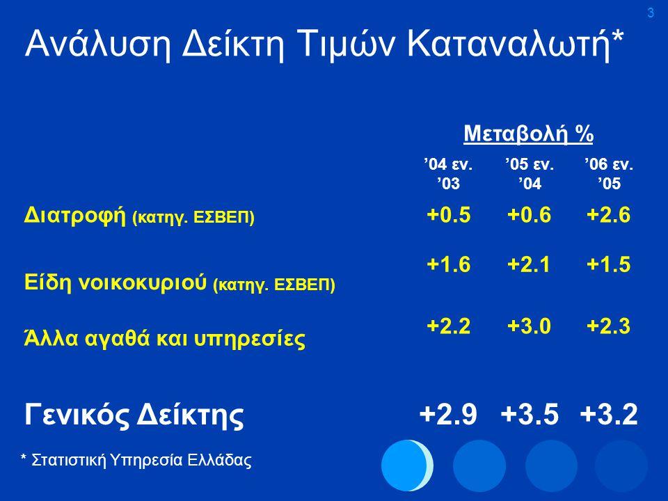 3 Ανάλυση Δείκτη Τιμών Καταναλωτή* Μεταβολή % '04 εν. '03 '05 εν. '04 '06 εν. '05 Διατροφή (κατηγ. ΕΣΒΕΠ) +0.5+0.6+2.6 Είδη νοικοκυριού (κατηγ. ΕΣΒΕΠ)