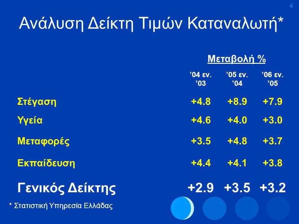 4 Ανάλυση Δείκτη Τιμών Καταναλωτή* Μεταβολή % '04 εν. '03 '05 εν. '04 '06 εν. '05 Στέγαση+4.8+8.9+7.9 Υγεία+4.6+4.0+3.0 Μεταφορές+3.5+4.8+3.7 Εκπαίδευ