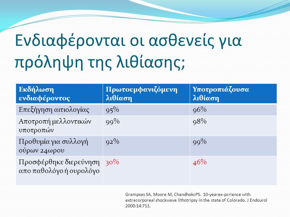 Παράγοντες-κλειδιά για την αποφυγή λίθων οξαλικού ασβεστίου  Διούρηση >2000mls/24hr  Διατροφή:  Αποφυγή τροφών πλούσιων σε οξαλικό (σπανάκι, σοκολάτα, ξηροί καρποί, τσάι)  Περιορισμός κατανάλωσης ζωϊκής προέλευσης πρωτεϊνών στα 150gr/24hr  Δόσεις Βιταμίνης C μέχρι 4gr/24hr θεωρούνται ασφαλείς (αυξάνει την απορρόφηση οξαλικού)  Αποφυγή τροφών πλούσιων σε ουρικό (σε περίπτωση υπερουρικοζουρικής λιθίασης οξαλικού ασβεστίου) όπως είναι συκώτι, πουλερικά, σαρδέλες, αντσούγιες κτλ  Δε χρειάζεται ιδιαίτερος περιορισμός πρόσληψης ασβεστίου (<1000mg/24hr) EAU Guidelines Lithiasis