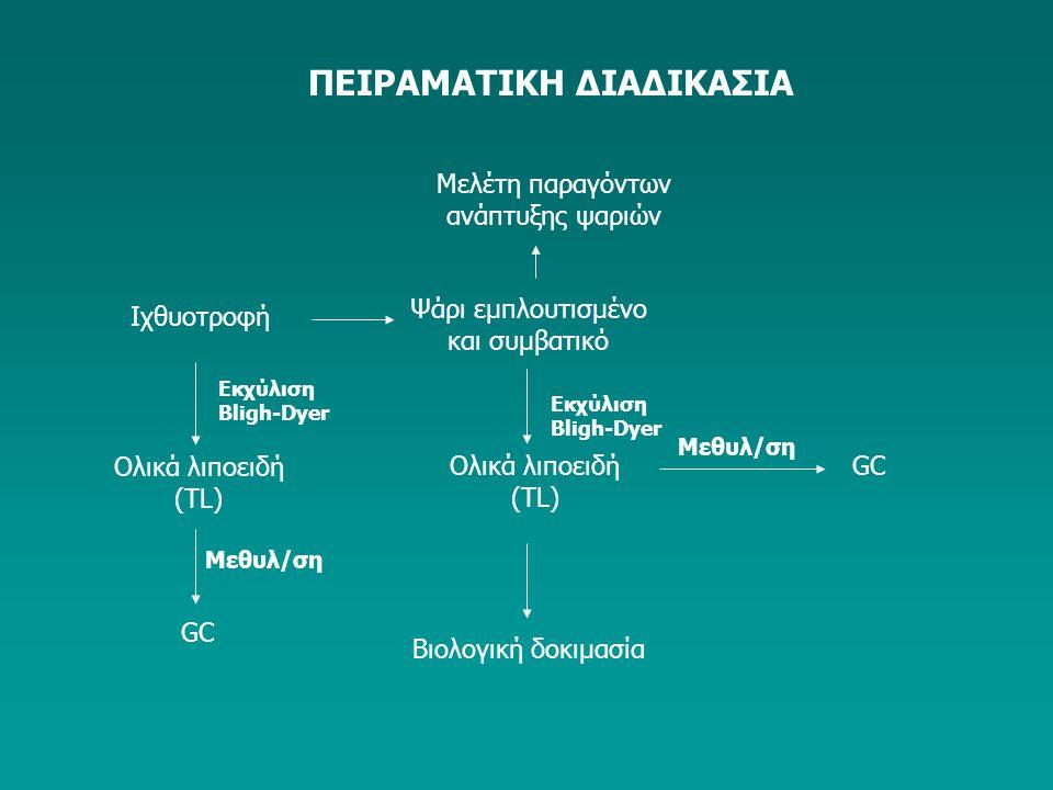 Ιχθυοτροφή Ψάρι εμπλουτισμένο και συμβατικό Εκχύλιση Bligh-Dyer Ολικά λιποειδή (ΤL) Εκχύλιση Bligh-Dyer Ολικά λιποειδή (ΤL) Βιολογική δοκιμασία Μεθυλ/