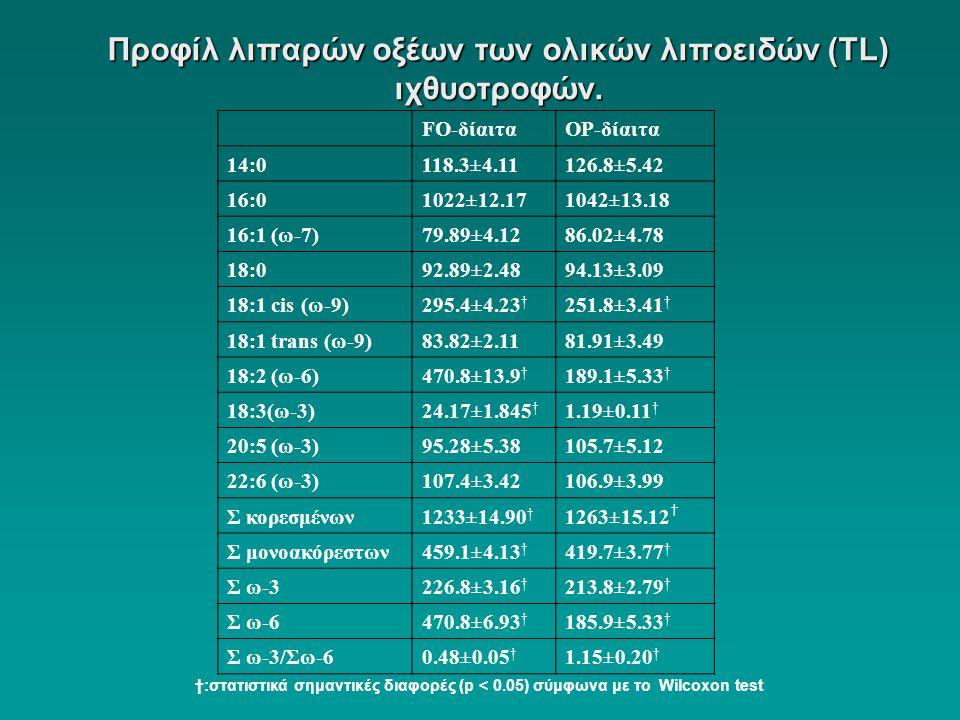 Προφίλ λιπαρών οξέων των ολικών λιποειδών (ΤL) ιχθυοτροφών. FO-δίαιταOP-δίαιτα 14:0118.3±4.11126.8±5.42 16:01022±12.171042±13.18 16:1 (ω-7)79.89±4.128
