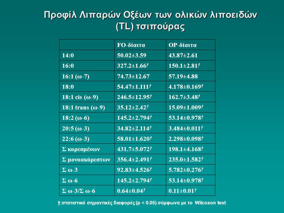 Προφίλ Λιπαρών Οξέων των ολικών λιποειδών (ΤL) τσιπούρας FO-δίαιταOP-δίαιτα 14:050.02±3.5943.87±2.61 16:0327.2±1.66 † 150.1±2.81 † 16:1 (ω-7)74.73±12.