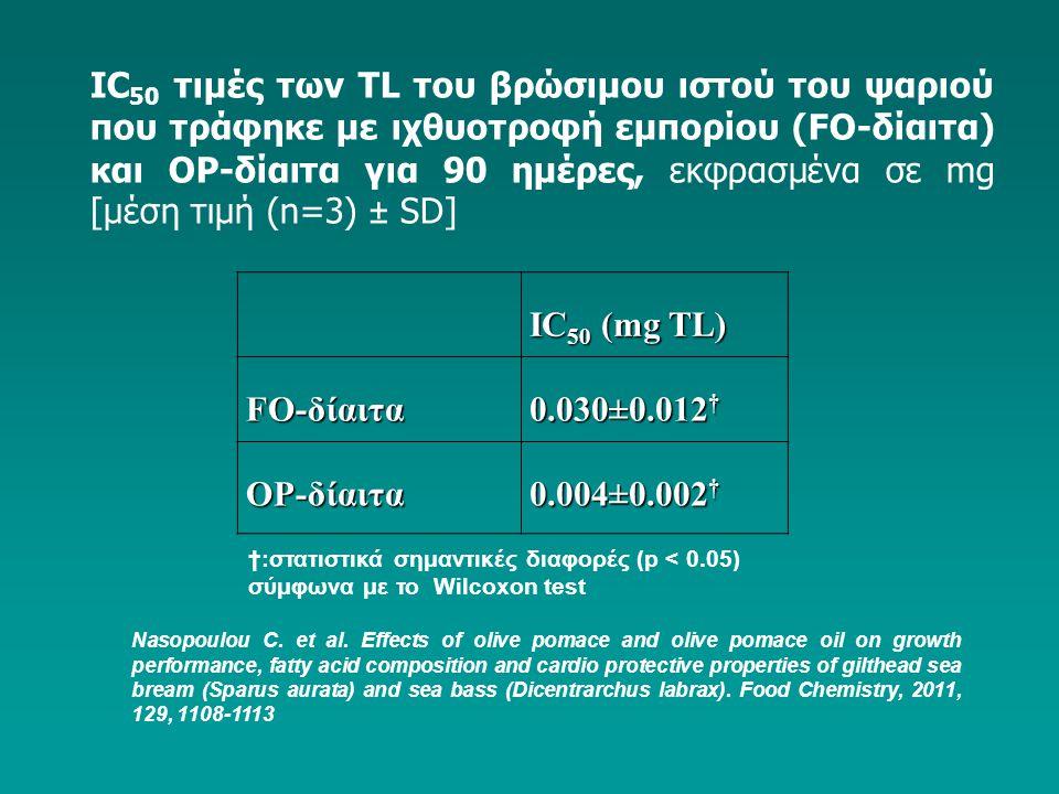 IC 50 τιμές των TL του βρώσιμου ιστού του ψαριού που τράφηκε με ιχθυοτροφή εμπορίου (FΟ-δίαιτα) και ΟP-δίαιτα για 90 ημέρες, εκφρασμένα σε mg [μέση τι