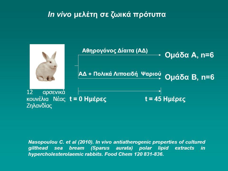 Ομάδα A, n=6 Ομάδα B, n=6 Αθηρογόνος Δίαιτα (ΑΔ) ΑΔ + Πολικά Λιποειδή Ψαριού t = 0 Ημέρεςt = 45 Ημέρες 12 αρσενικά κουνέλια Νέας Ζηλανδίας Nasopoulou