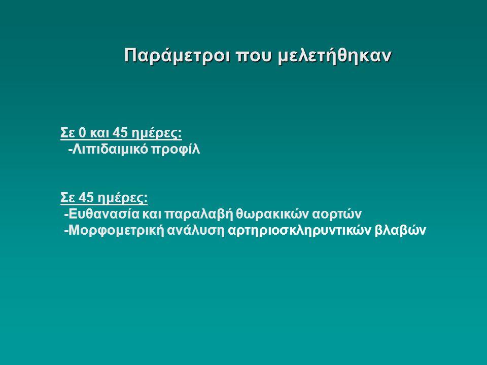 Παράμετροι που μελετήθηκαν Σε 0 και 45 ημέρες: -Λιπιδαιμικό προφίλ Σε 45 ημέρες: -Ευθανασία και παραλαβή θωρακικών αορτών -Μορφομετρική ανάλυση αρτηρι