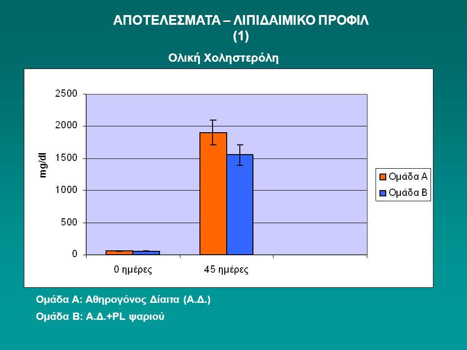 Ολική Χοληστερόλη Ομάδα Α: Αθηρογόνος Δίαιτα (Α.Δ.) Ομάδα Β: Α.Δ.+PL ψαριού ΑΠΟΤΕΛΕΣΜΑΤΑ – ΛΙΠΙΔΑΙΜΙΚΟ ΠΡΟΦΙΛ (1)