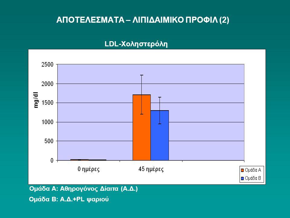 ΑΠΟΤΕΛΕΣΜΑΤΑ – ΛΙΠΙΔΑΙΜΙΚΟ ΠΡΟΦΙΛ (2) LDL-Χοληστερόλη Ομάδα Α: Αθηρογόνος Δίαιτα (Α.Δ.) Ομάδα Β: Α.Δ.+PL ψαριού