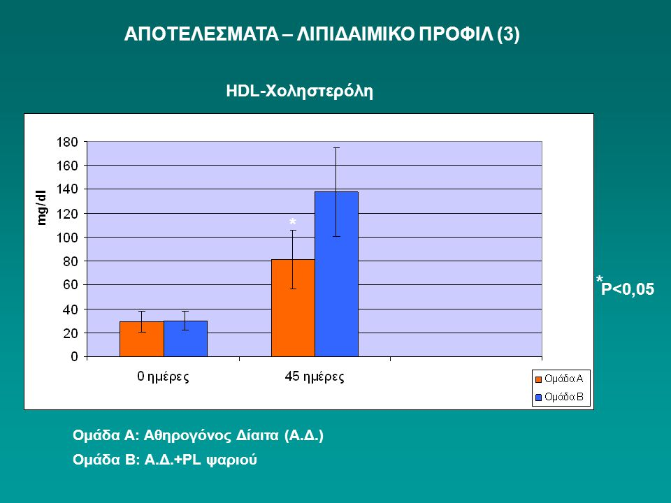 HDL-Χοληστερόλη ΑΠΟΤΕΛΕΣΜΑΤΑ – ΛΙΠΙΔΑΙΜΙΚΟ ΠΡΟΦΙΛ (3) Ομάδα Α: Αθηρογόνος Δίαιτα (Α.Δ.) Ομάδα Β: Α.Δ.+PL ψαριού * P<0,05 * *