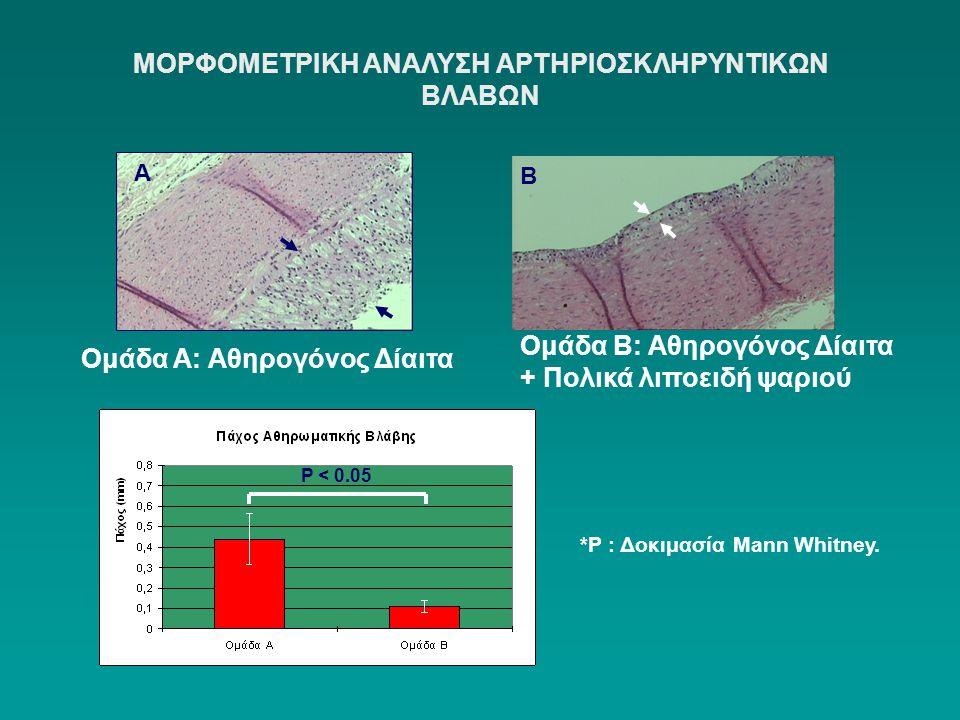 ΜΟΡΦΟΜΕΤΡΙΚΗ ΑΝΑΛΥΣΗ ΑΡΤΗΡΙΟΣΚΛΗΡΥΝΤΙΚΩΝ ΒΛΑΒΩΝ Α Β Ομάδα Α: Αθηρογόνος Δίαιτα Ομάδα Β: Αθηρογόνος Δίαιτα + Πολικά λιποειδή ψαριού P < 0.05 *P : Δοκιμ