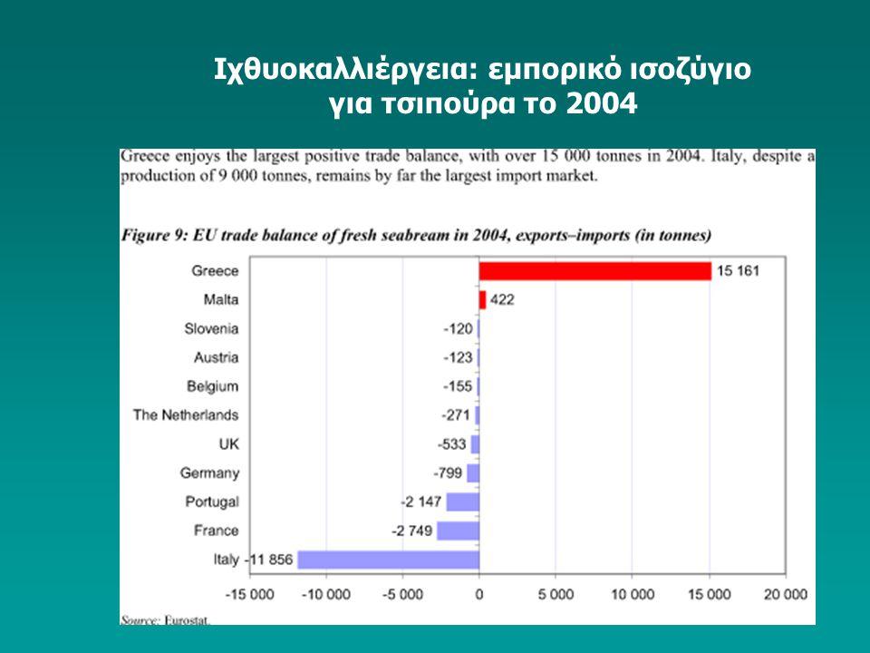 Ιχθυοκαλλιέργεια: εμπορικό ισοζύγιο για τσιπούρα το 2004