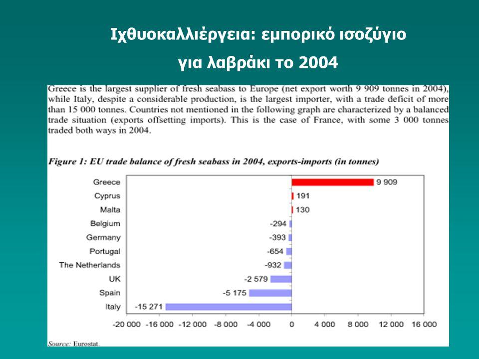 Ιχθυοκαλλιέργεια: εμπορικό ισοζύγιο για λαβράκι το 2004