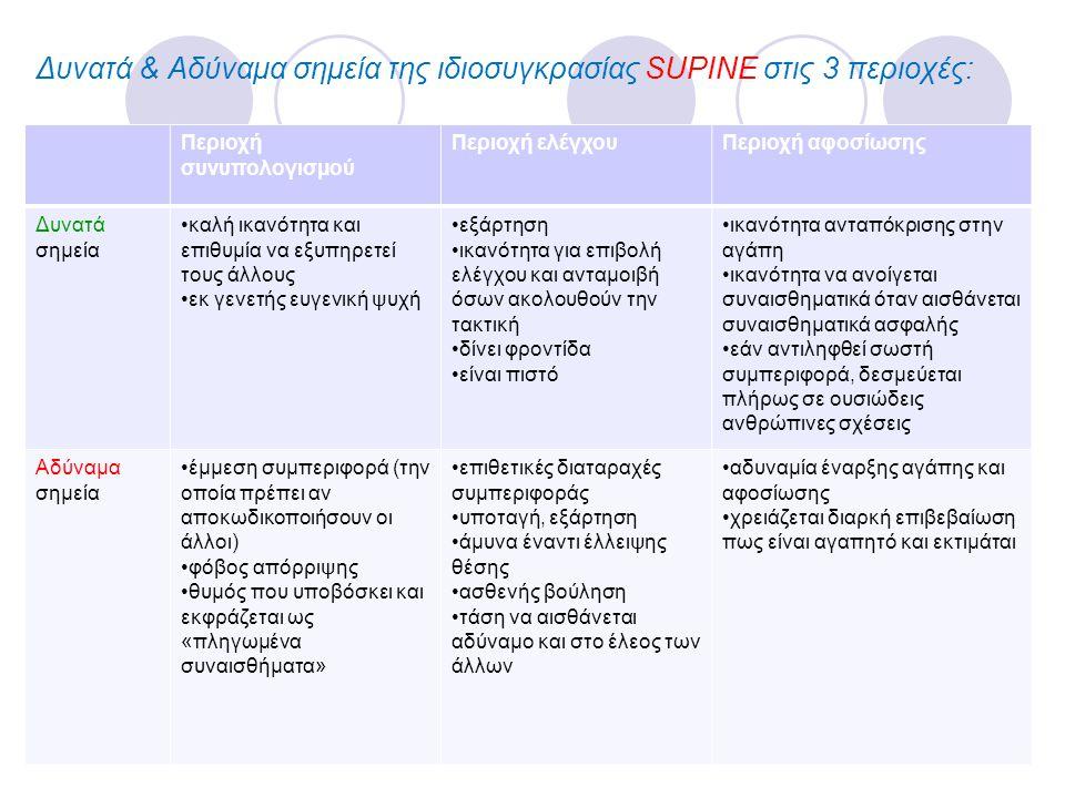 Δυνατά & Αδύναμα σημεία της ιδιοσυγκρασίας SUPINE στις 3 περιοχές: Περιοχή συνυπολογισμού Περιοχή ελέγχουΠεριοχή αφοσίωσης Δυνατά σημεία •καλή ικανότη
