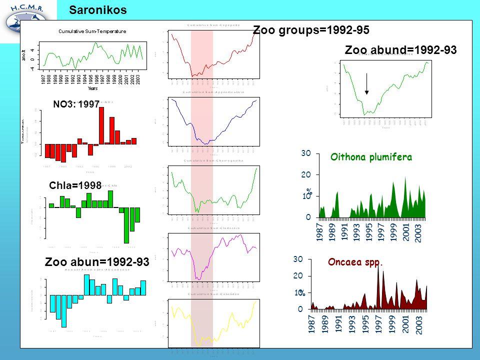 Saronikos NO3: 1997 Chla=1998 Zoo abun=1992-93 Zoo groups=1992-95 Zoo abund=1992-93