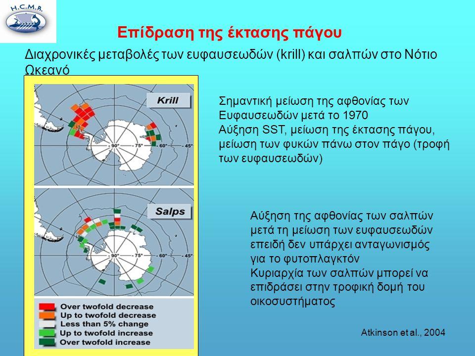 Επίδραση της έκτασης πάγου Διαχρονικές μεταβολές των ευφαυσεωδών (krill) και σαλπών στο Νότιο Ωκεανό Σημαντική μείωση της αφθονίας των Ευφαυσεωδών μετά το 1970 Αύξηση SST, μείωση της έκτασης πάγου, μείωση των φυκών πάνω στον πάγο (τροφή των ευφαυσεωδών) Αύξηση της αφθονίας των σαλπών μετά τη μείωση των ευφαυσεωδών επειδή δεν υπάρχει ανταγωνισμός για το φυτοπλαγκτόν Κυριαρχία των σαλπών μπορεί να επιδράσει στην τροφική δομή του οικοσυστήματος Atkinson et al., 2004