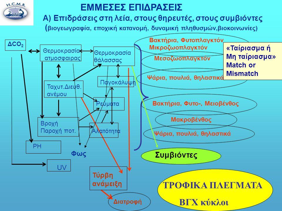 ΕΜΜΕΣΕΣ ΕΠΙΔΡΑΣΕΙΣ A)Επιδράσεις στη λεία, στους θηρευτές, στους συμβιόντες ( βιογεωγραφία, εποχική κατανομή, δυναμική πληθυσμών,βιοκοινωνίες) Βακτήρια, Φυτοπλαγκτόν Μικροζωοπλαγκτόν Μεσοζωοπλαγκτόν Ψάρια, πουλιά, θηλαστικά Διατροφή Τύρβη ανάμειξη ΤΡΟΦΙΚΑ ΠΛΕΓΜΑΤΑ ΒΓΧ κύκλοι UV PH Φως ΔCO 2 Θερμοκρασία ατμοσφαιρας Θερμοκρασία θάλασσας Ταχυτ.Διευθ.