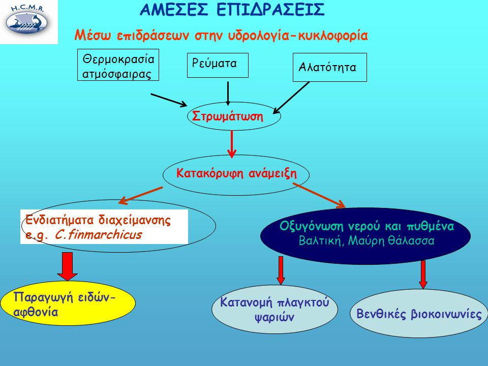 Παραγωγή ειδών- αφθονία ΑΜΕΣΕΣ ΕΠΙΔΡΑΣΕΙΣ Μέσω επιδράσεων στην υδρολογία-κυκλοφορία Ενδιατήματα διαχείμανσης e.g.