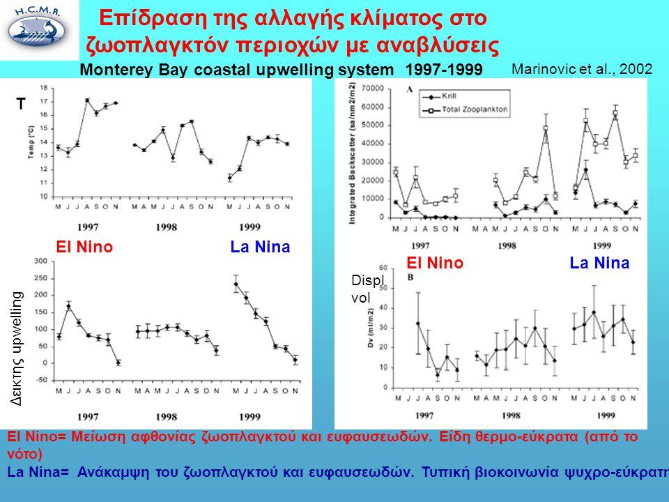 Επίδραση της αλλαγής κλίματος στο ζωοπλαγκτόν περιοχών με αναβλύσεις Marinovic et al., 2002 Monterey Bay coastal upwelling system 1997-1999 El Nino= Μείωση αφθονίας ζωοπλαγκτού και ευφαυσεωδών.