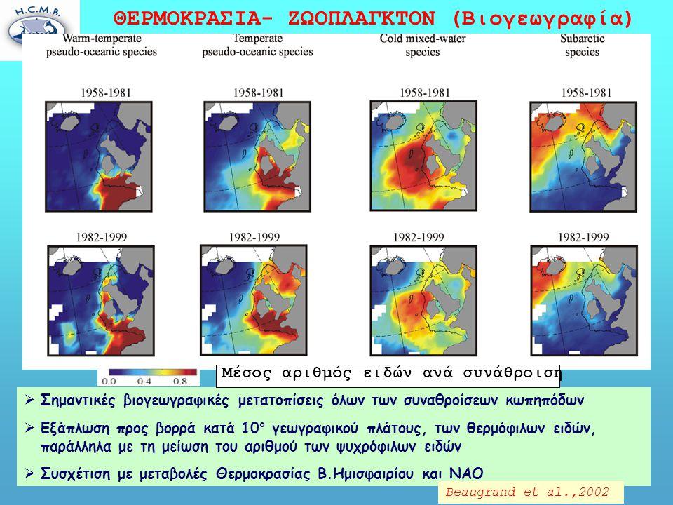 ΘΕΡΜΟΚΡΑΣΙΑ- ΖΩΟΠΛΑΓΚΤΟΝ (Βιογεωγραφία)  Σημαντικές βιογεωγραφικές μετατοπίσεις όλων των συναθροίσεων κωπηπόδων  Εξάπλωση προς βορρά κατά 10° γεωγραφικού πλάτους, των θερμόφιλων ειδών, παράλληλα με τη μείωση του αριθμού των ψυχρόφιλων ειδών  Συσχέτιση με μεταβολές Θερμοκρασίας Β.Ημισφαιρίου και ΝΑΟ Μέσος αριθμός ειδών ανά συνάθροιση Beaugrand et al.,2002