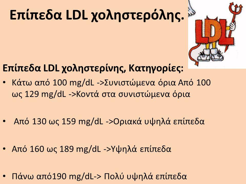 Επίπεδα LDL χοληστερόλης.