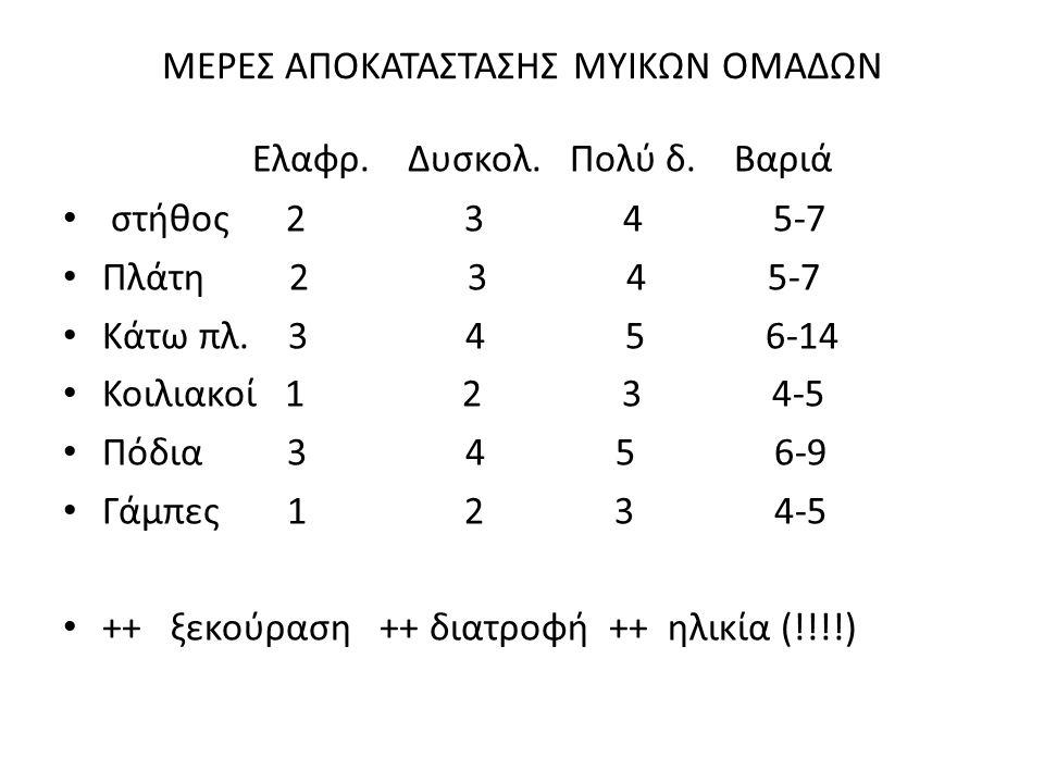 ΜΕΡΕΣ ΑΠΟΚΑΤΑΣΤΑΣΗΣ ΜΥΙΚΩΝ ΟΜΑΔΩΝ Ελαφρ. Δυσκολ. Πολύ δ. Βαριά • στήθος 2 3 4 5-7 • Πλάτη 2 3 4 5-7 • Κάτω πλ. 3 4 5 6-14 • Κοιλιακοί 1 2 3 4-5 • Πόδι