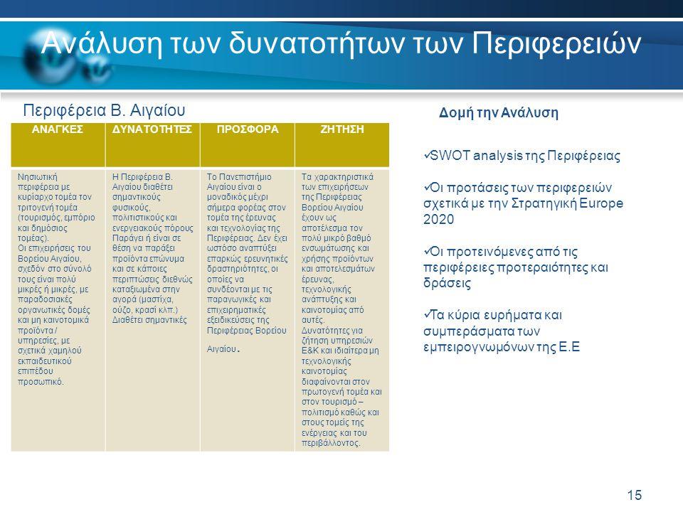 Ανάλυση των δυνατοτήτων των Περιφερειών 15  SWOT analysis της Περιφέρειας  Οι προτάσεις των περιφερειών σχετικά με την Στρατηγική Europe 2020  Οι προτεινόμενες από τις περιφέρειες προτεραιότητες και δράσεις  Τα κύρια ευρήματα και συμπεράσματα των εμπειρογνωμόνων της Ε.Ε ΑΝΑΓΚΕΣΔΥΝΑΤΟΤΗΤΕΣΠΡΟΣΦΟΡΑΖΗΤΗΣΗ Νησιωτική περιφέρεια με κυρίαρχο τομέα τον τριτογενή τομέα (τουρισμός, εμπόριο και δημόσιος τομέας).
