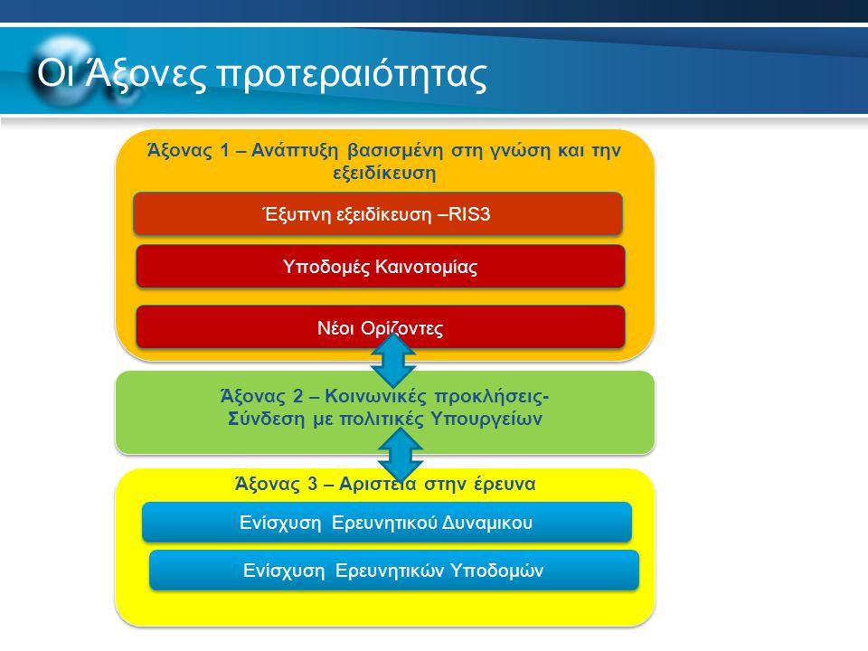 Οι Άξονες προτεραιότητας Άξονας 1 – Ανάπτυξη βασισμένη στη γνώση και την εξειδίκευση Έξυπνη εξειδίκευση –RIS3 Νέοι Ορίζοντες Ενίσχυση Ερευνητικού Δυναμικου Άξονας 2 – Κοινωνικές προκλήσεις- Σύνδεση με πολιτικές Υπουργείων Άξονας 3 – Αριστεία στην έρευνα Υποδομές Καινοτομίας Ενίσχυση Ερευνητικών Υποδομών