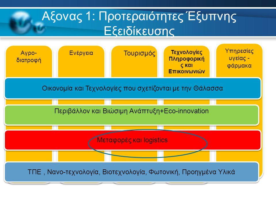 Υπηρεσίες υγείας - φάρμακα Αξονας 1: Προτεραιότητες Έξυπνης Εξειδίκευσης Τεχνολογίες Πληροφορική ς και Επικοινωνιών Αγρο- διατροφή Ενέργεια ΤΠΕ, Νανο-τεχνολογία, Βιοτεχνολογία, Φωτονική, Προηγμένα Υλικά Μεταφορές και logistics Περιβάλλον και Βιώσιμη Ανάπτυξη+Eco-innovation Οικονομία και Τεχνολογίες που σχετίζονται με την Θάλασσα Τουρισμός